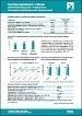 Регионы Беларуси. Состояние региональных потребительских рынков – I квартал 2015